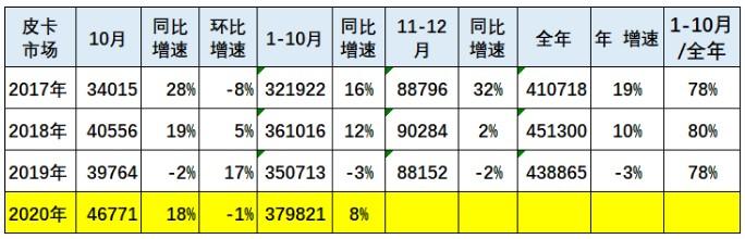 2020年10月皮卡市场月度销量保持强势,同比增长18%