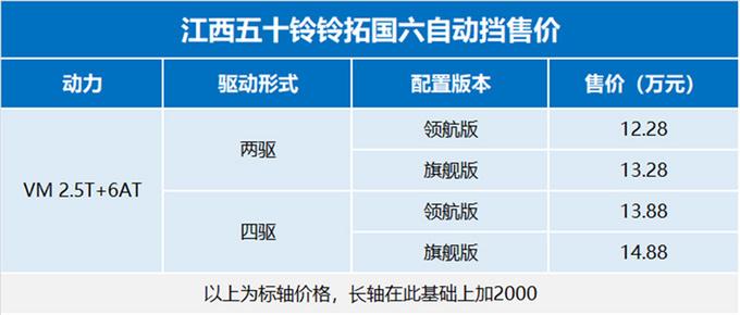 江西五十铃国六铃拓自动档AT版皮卡上市,价格12.28万起