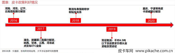 解禁松绑,中国式皮卡消费生态大调查