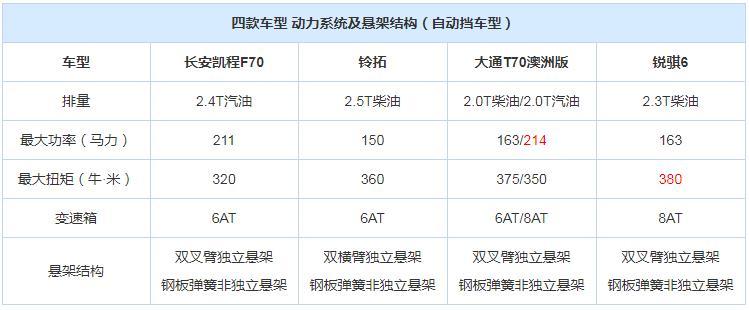 凯程F70/铃拓/大通T70/锐骐6皮卡动力结构对比