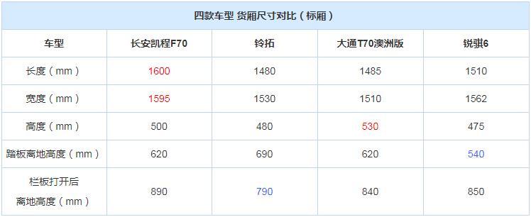 凯程F70/铃拓/大通T70/锐骐6皮卡货厢尺寸对比
