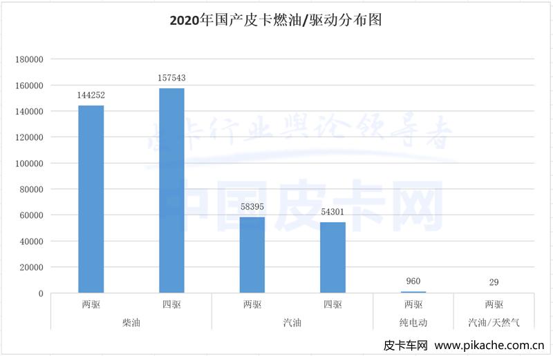 2020年全年皮卡销量汇总,31省百强市皮卡销量数据出炉