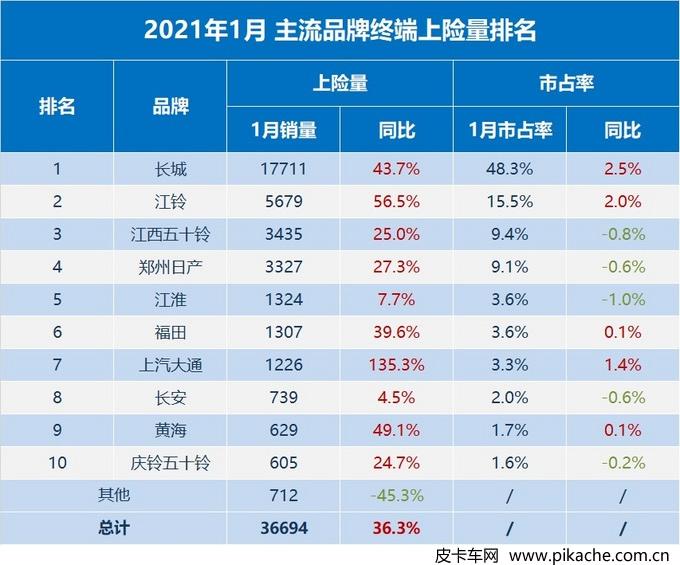 2021年1月广义终端皮卡销量数据出炉,同比增幅达36%