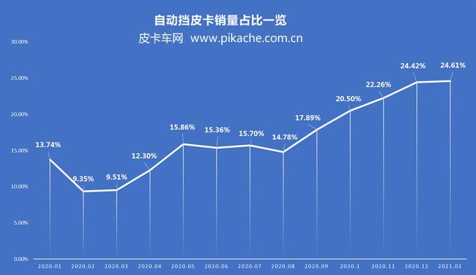 2021年1月份自动挡皮卡销量分析,市场占比高达24.6%
