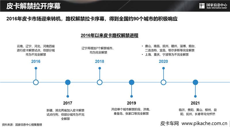 2021年上半年中国国产皮卡大事记,皮卡市场年中总结