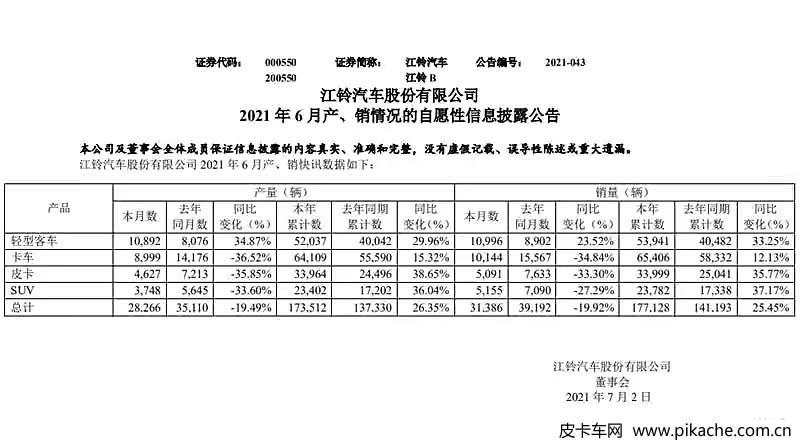 江铃汽车2021年6月产销数据公布,皮卡销量5091辆,上半年总产量33999辆