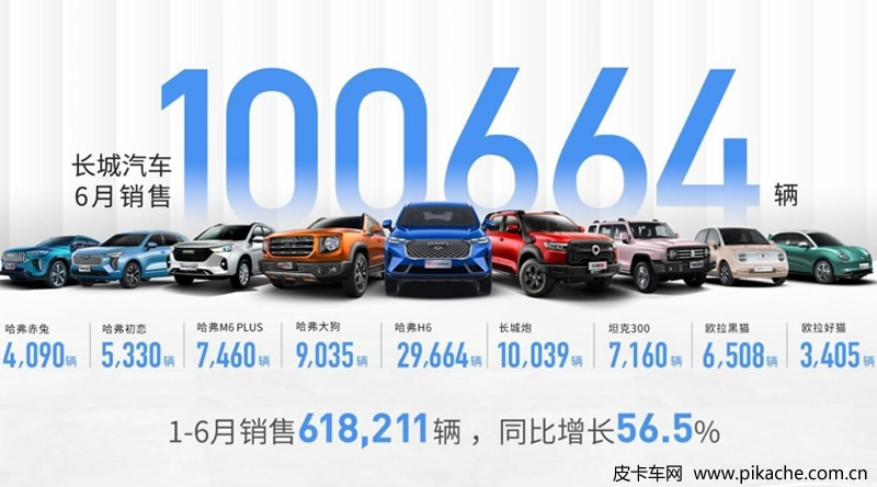 长城皮卡1-6月累计销售超11.8万台,同比增长23%