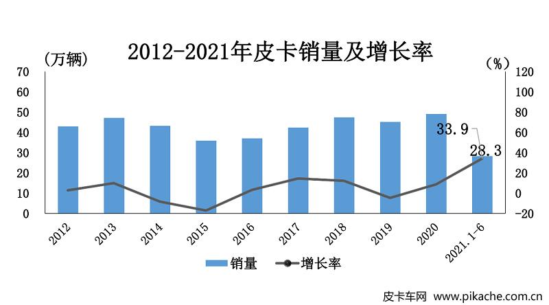 2021上半年皮卡工业销量达28.3万辆,累计增长33.9%