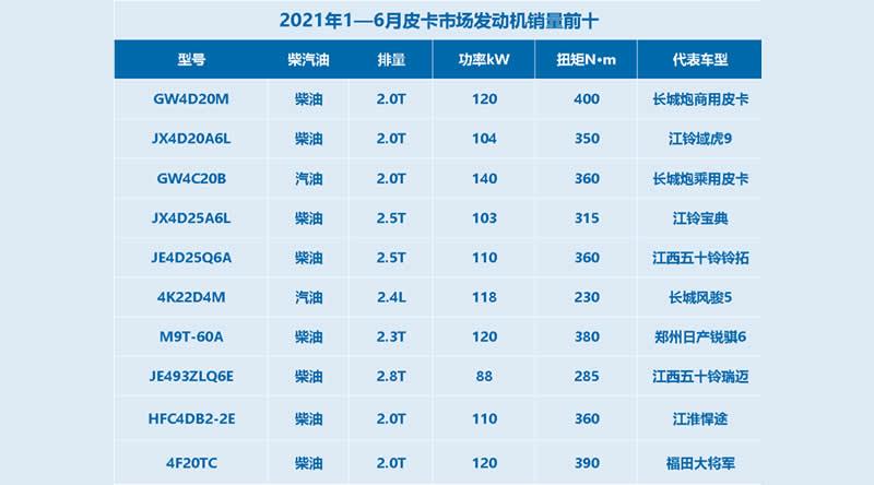 2021年上半年皮卡市场最受欢迎的皮卡发动机有哪些?