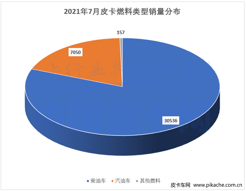 In July 2021, China sold 38000 pickup trucks, entering the off-season of automobile sales
