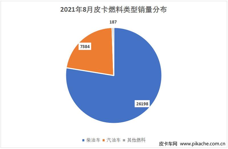 2021年8月国产皮卡销量3.38万辆,芯片危机致生产压力加大