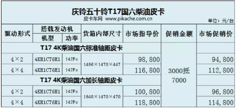 The price of 2021 Qingling T17 pickup truck was announced, with a price range of 99800-118800 yuan