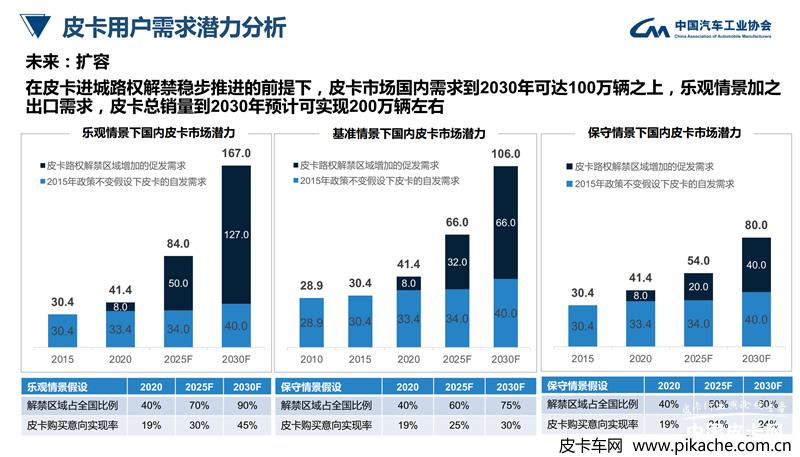 中汽协发布《皮卡行业发展趋势及政策建议研究(摘要版)》