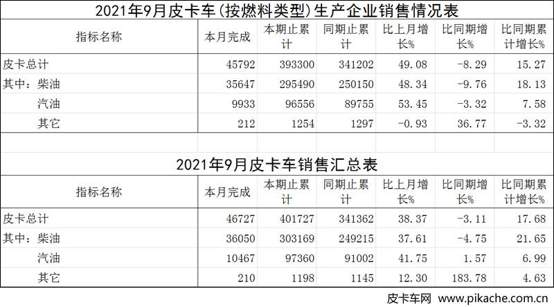 2021年9月国产皮卡工业销量公布,环比增幅明显