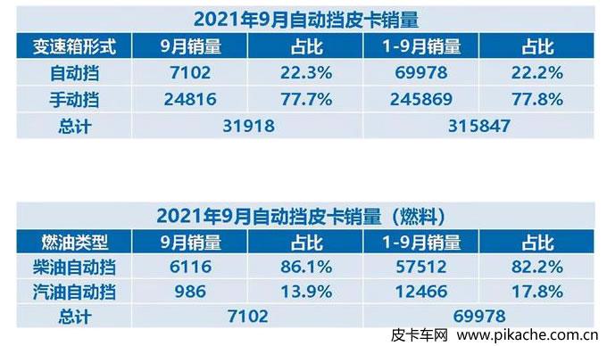 2021年9月自动挡皮卡销量数据公布,柴油自动挡仍是主流