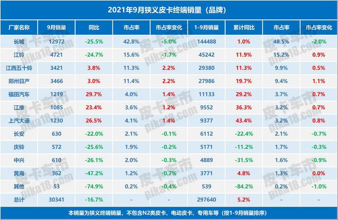 2021年9月狭义皮卡销量数据出炉,品牌车型地区三大榜单发布