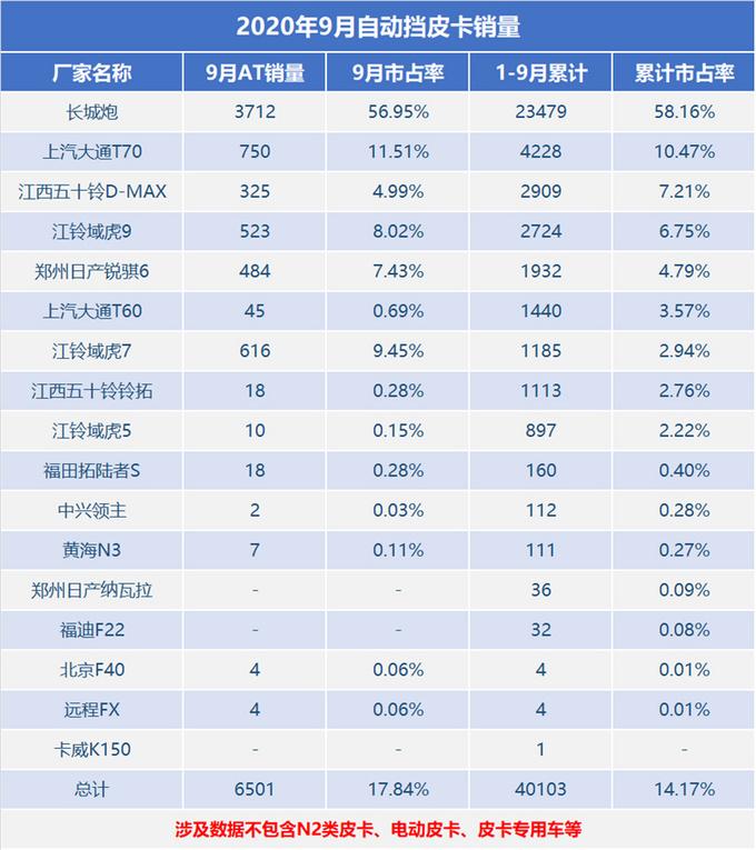 2020年1-9月自动挡皮卡销量解析,占总体17.84%-皮卡车大全